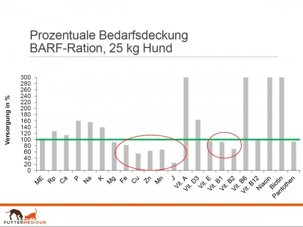 Diagramm_Barf_RationFHFNLWUfGBwPh