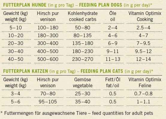 Hirsch pur - Premium Futter mit hohem Fleischanteil fuer Hunde und Katzen