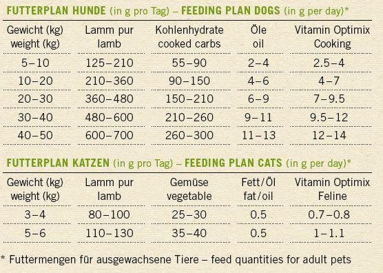 Lammfleisch für Hunde und Katzen mit Futterplan