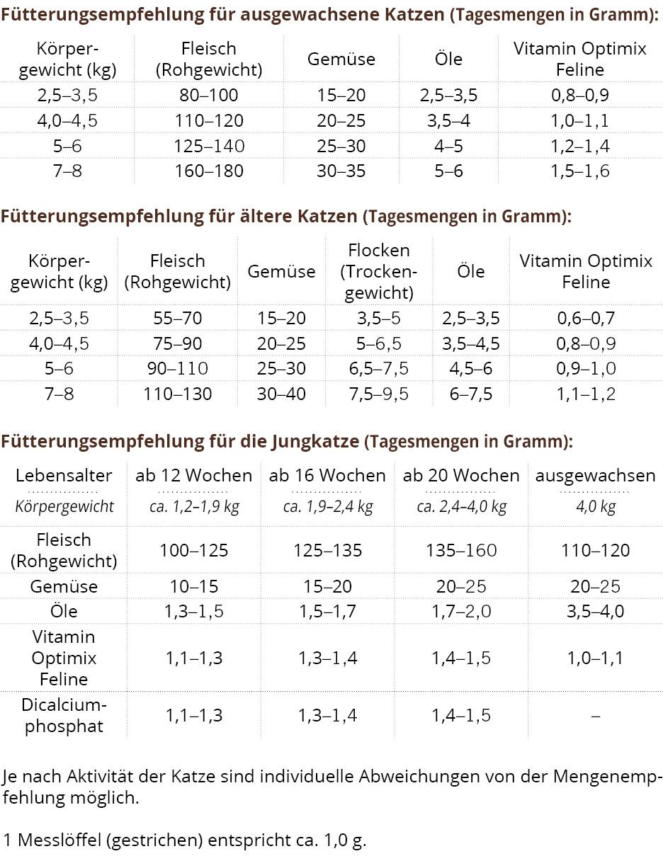 Vitamin Optimix Feline - Mineralstoff- und Vitaminergaenzung fuer Katzen